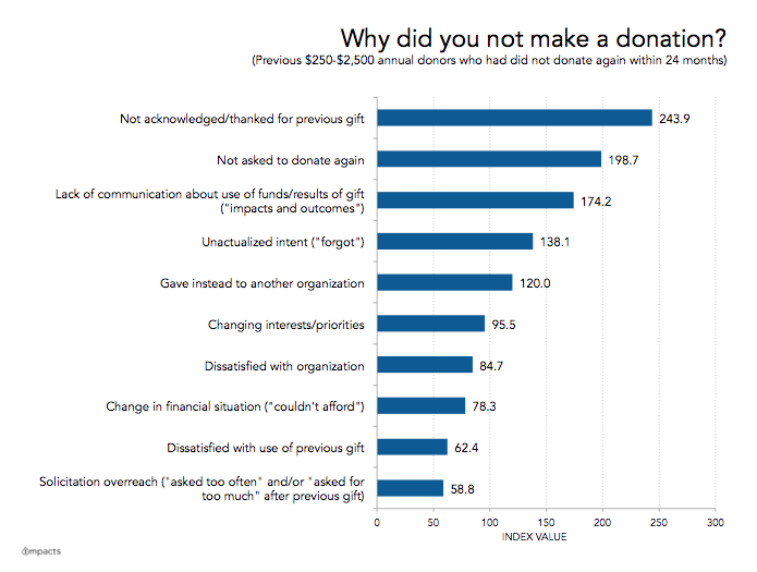 IMPACTS-Why-donors-stop-making-contributions